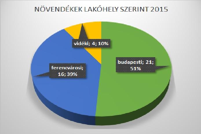 Növendékek lakóhely szerint 2015
