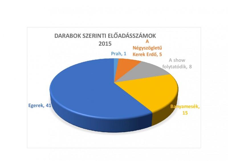 Darabok szerinti előadásszámok