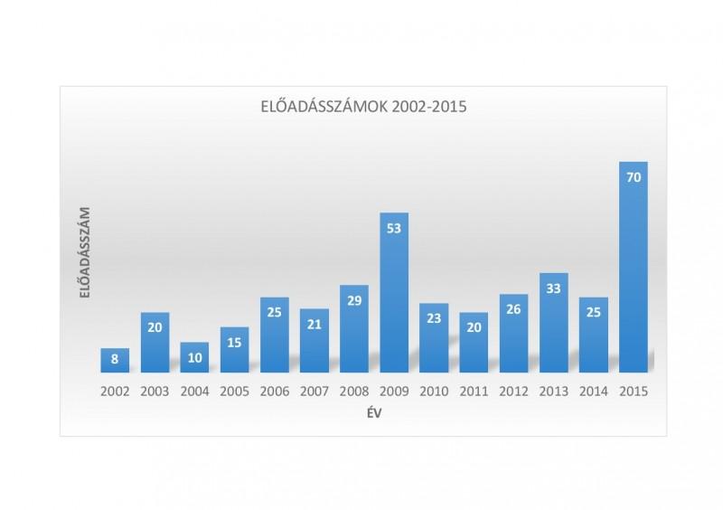 Előadásszámok 2002-2015