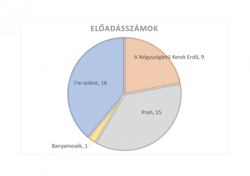 Előadásszámok diagram-001